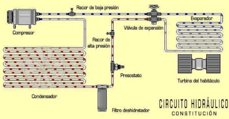 comprar aire acondicionado gas natural eficiente